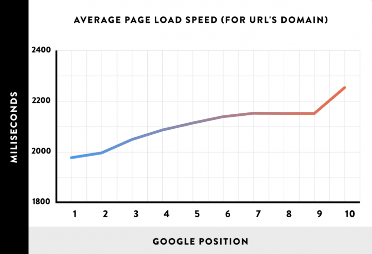 website page load speed and google ranking position