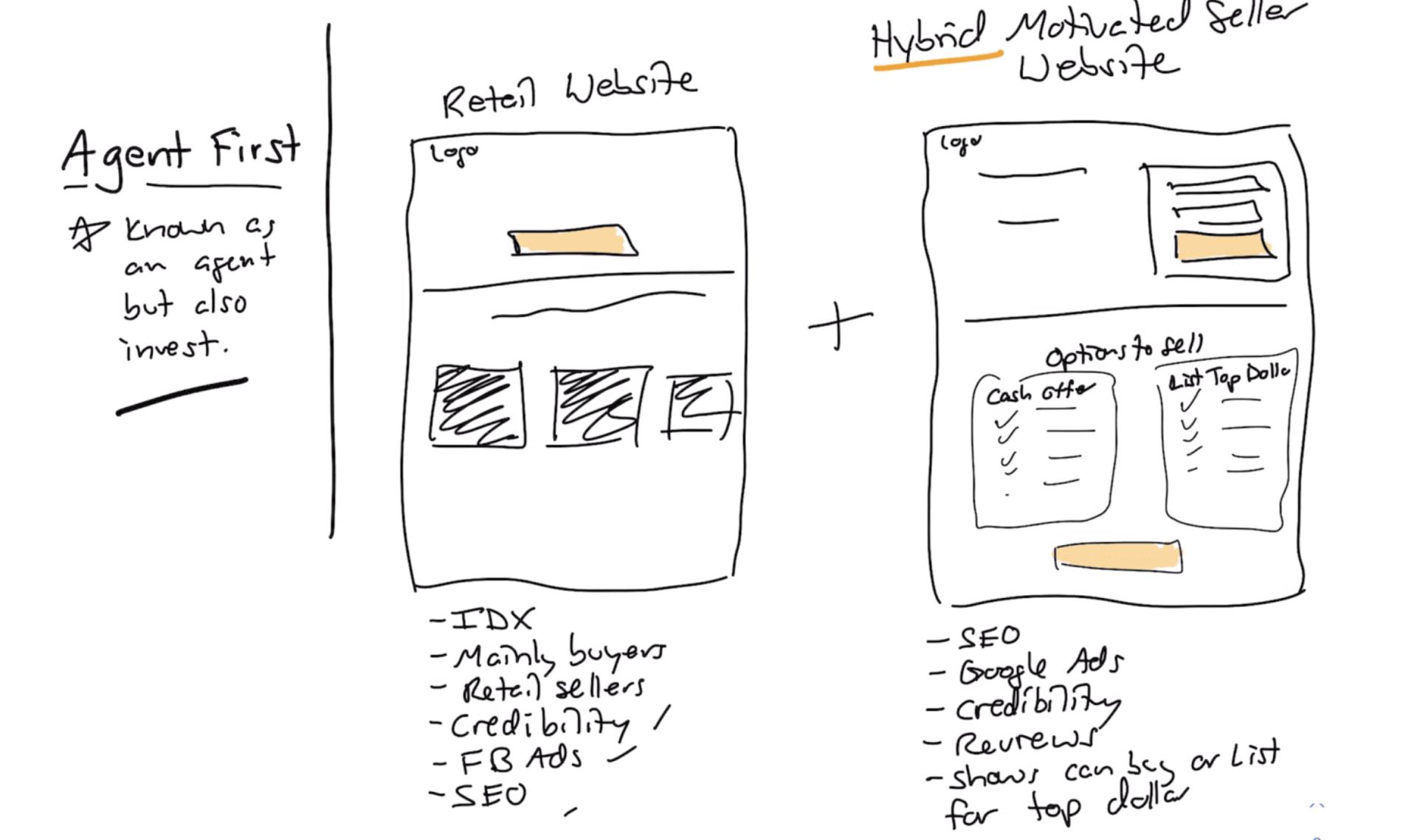 hybrid motivated seller website approach