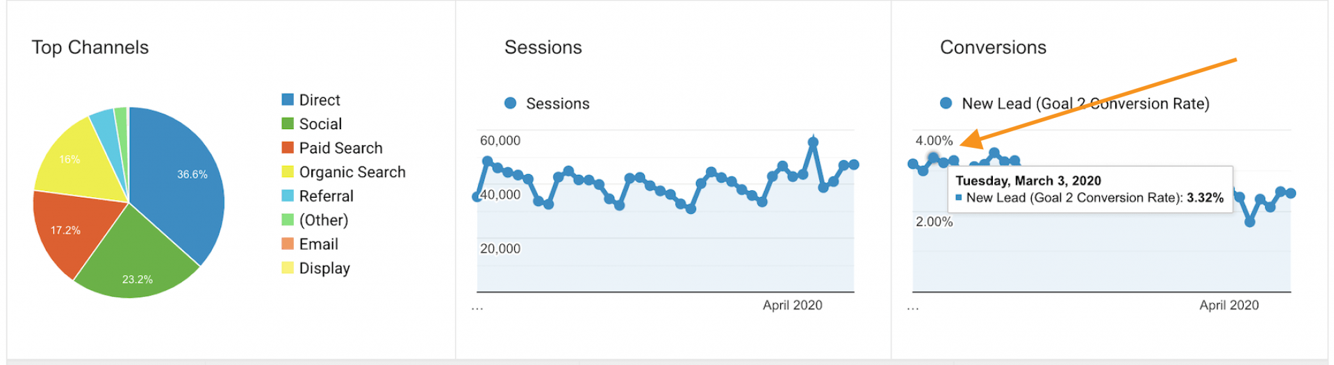 Covid 19 conversion rate in March