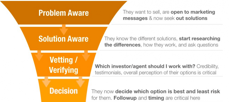 attract motivated sellers - decision