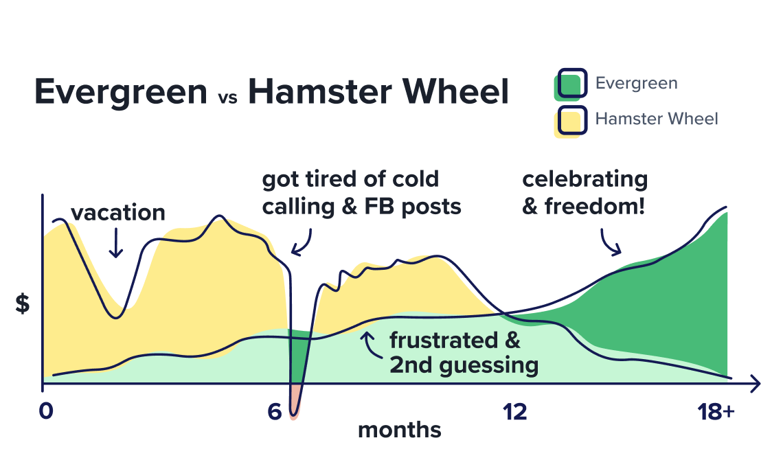 evergreen marketing vs hamster wheel marketing