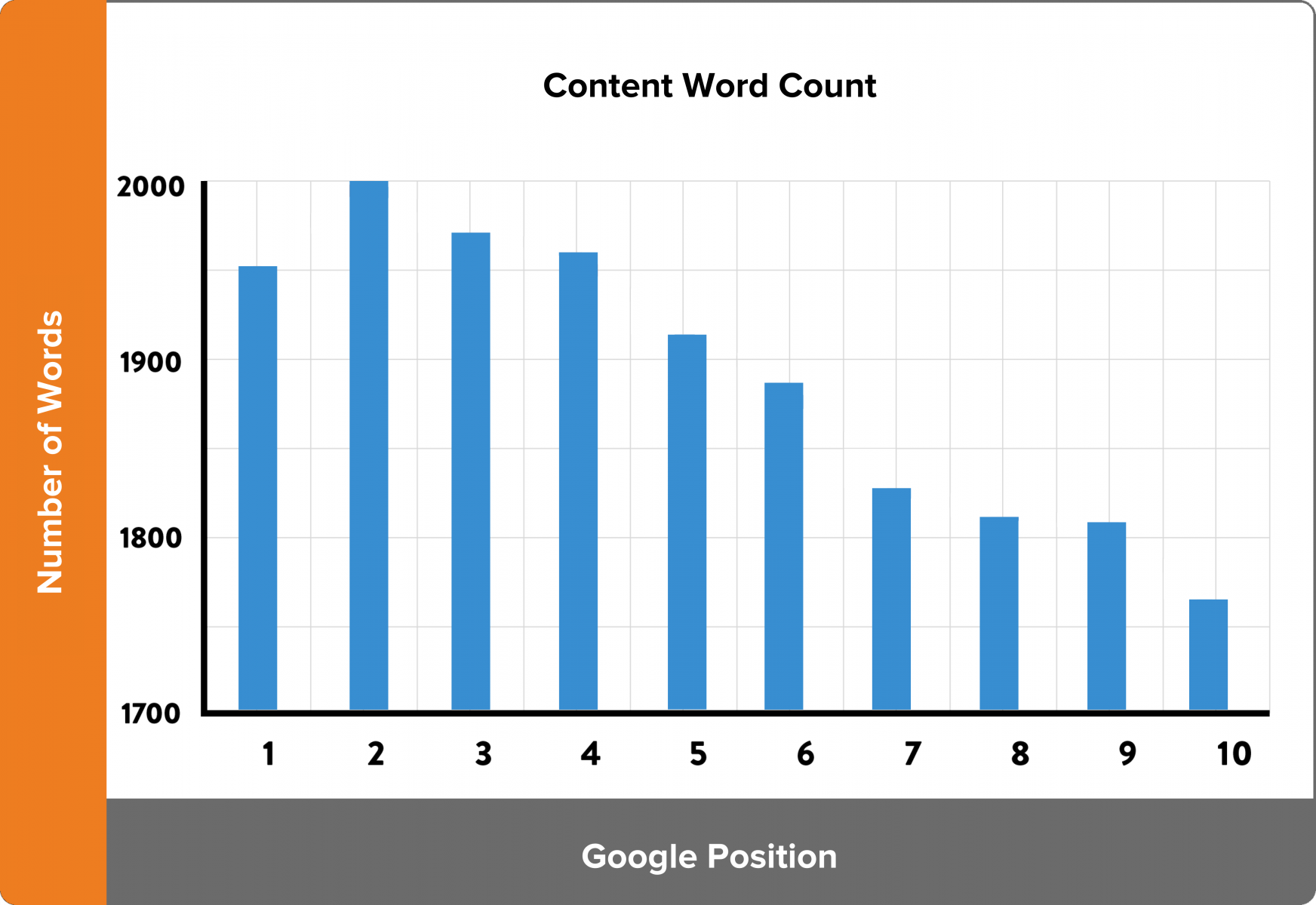 Google Ranking Position Word Count