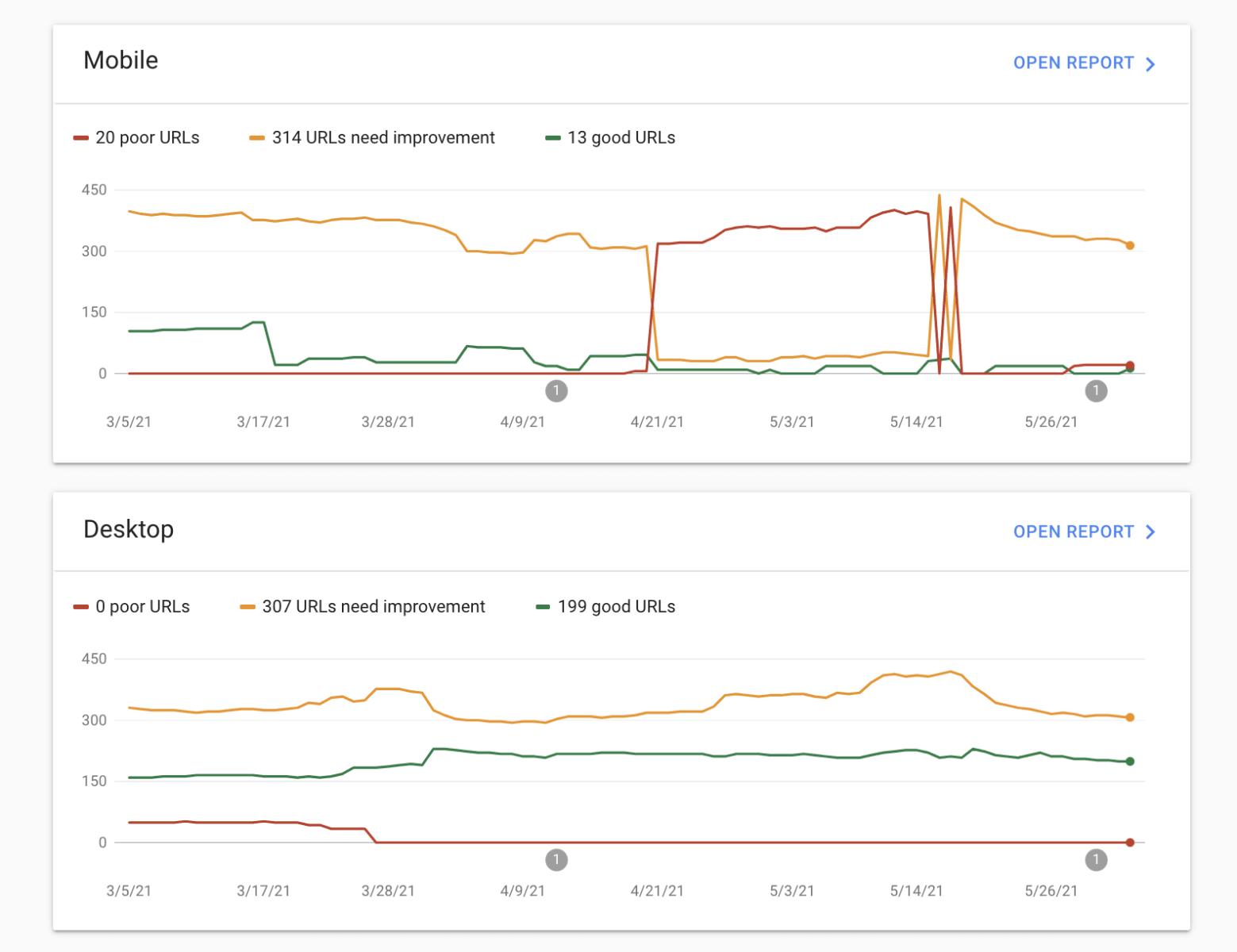 Google Search Console Core Web Vitals