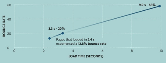 page speed load time and bounce rate