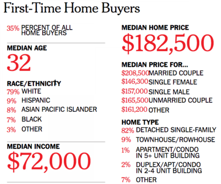 First-time home buyers predictions
