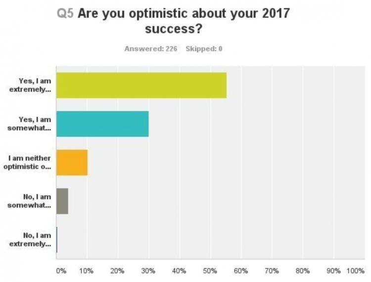 optimistic about your success