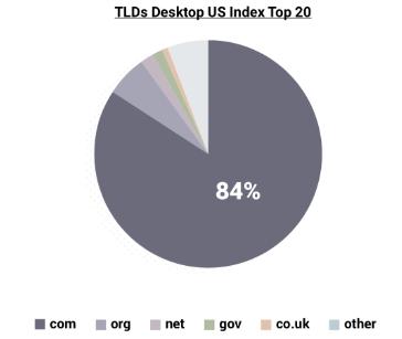desktop indexing for websites