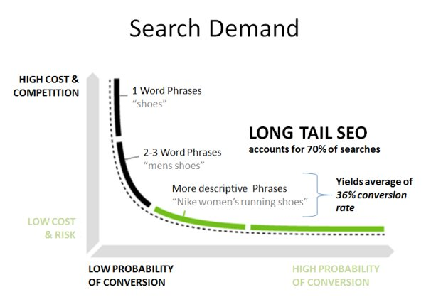 long-tail keywords neil patel