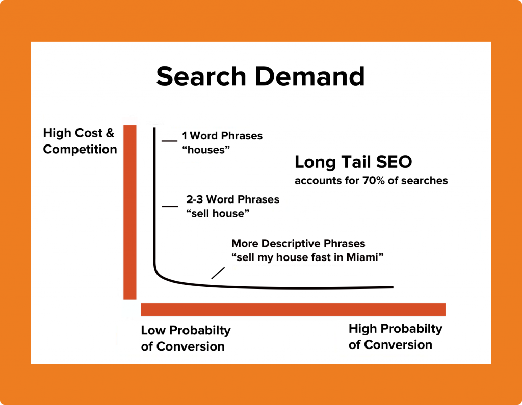Long-tail Keywords for SEO