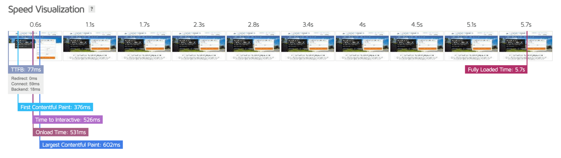 Page Speed Visualization