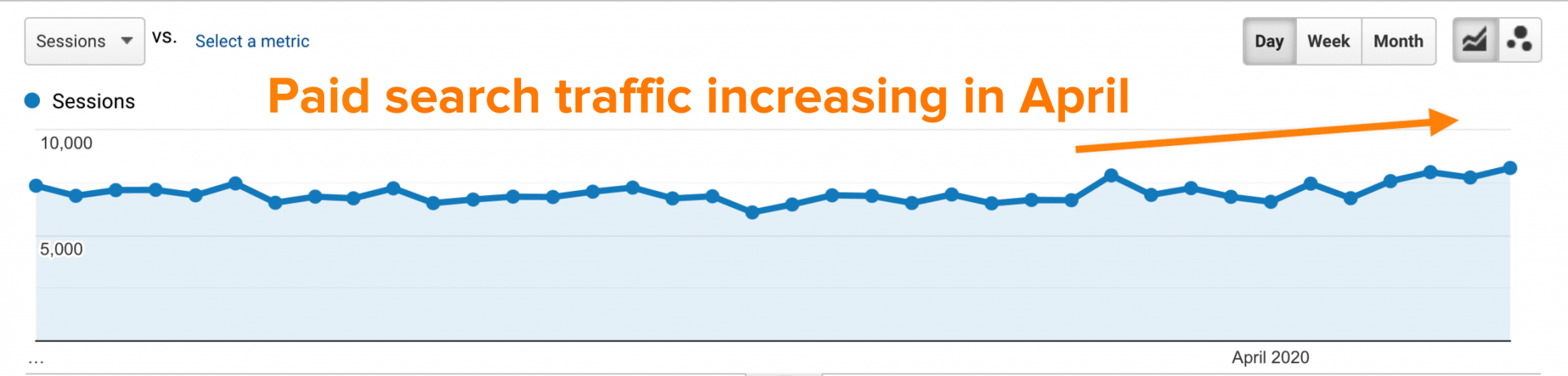 Paid Search Traffic During COVID-19