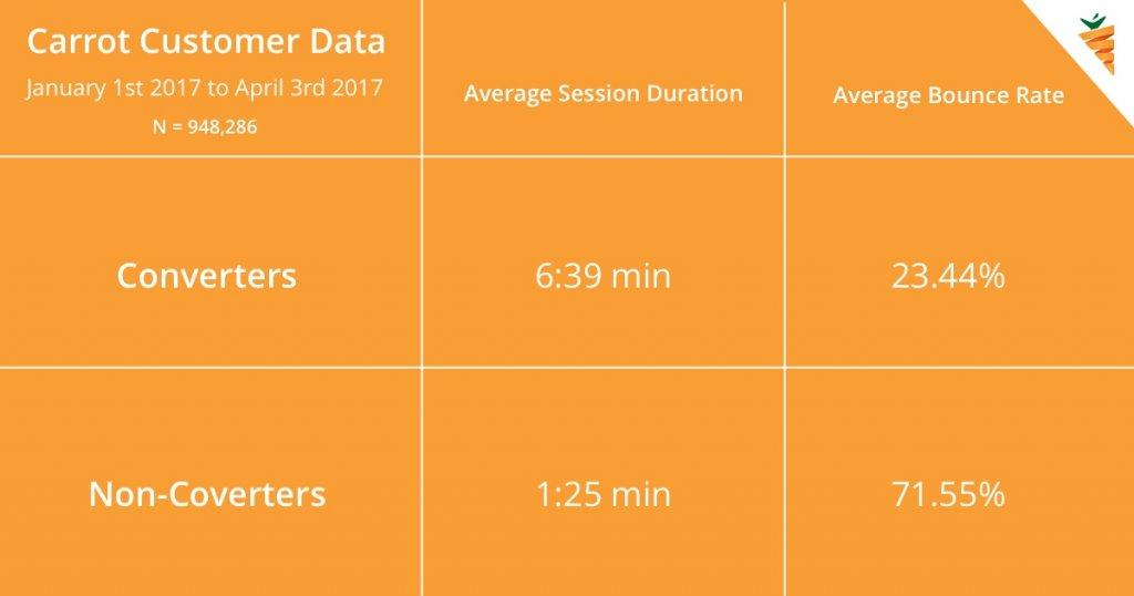 InvestorCarrot Customer Data