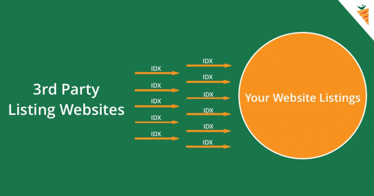 idx for real estate websites path