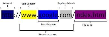 SEO URLs