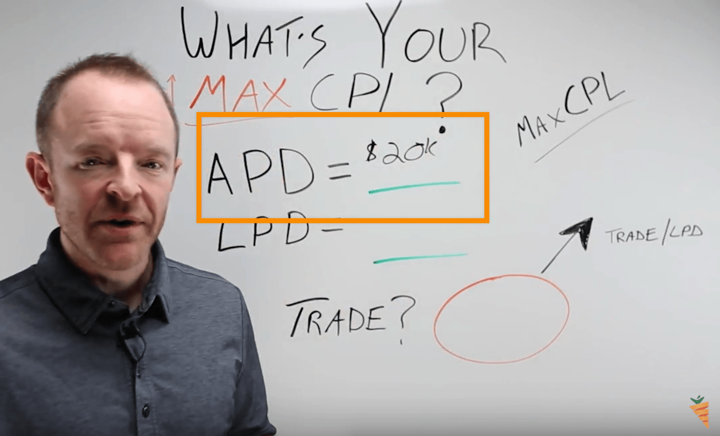 calculating your max cost per lead: average profit per deal