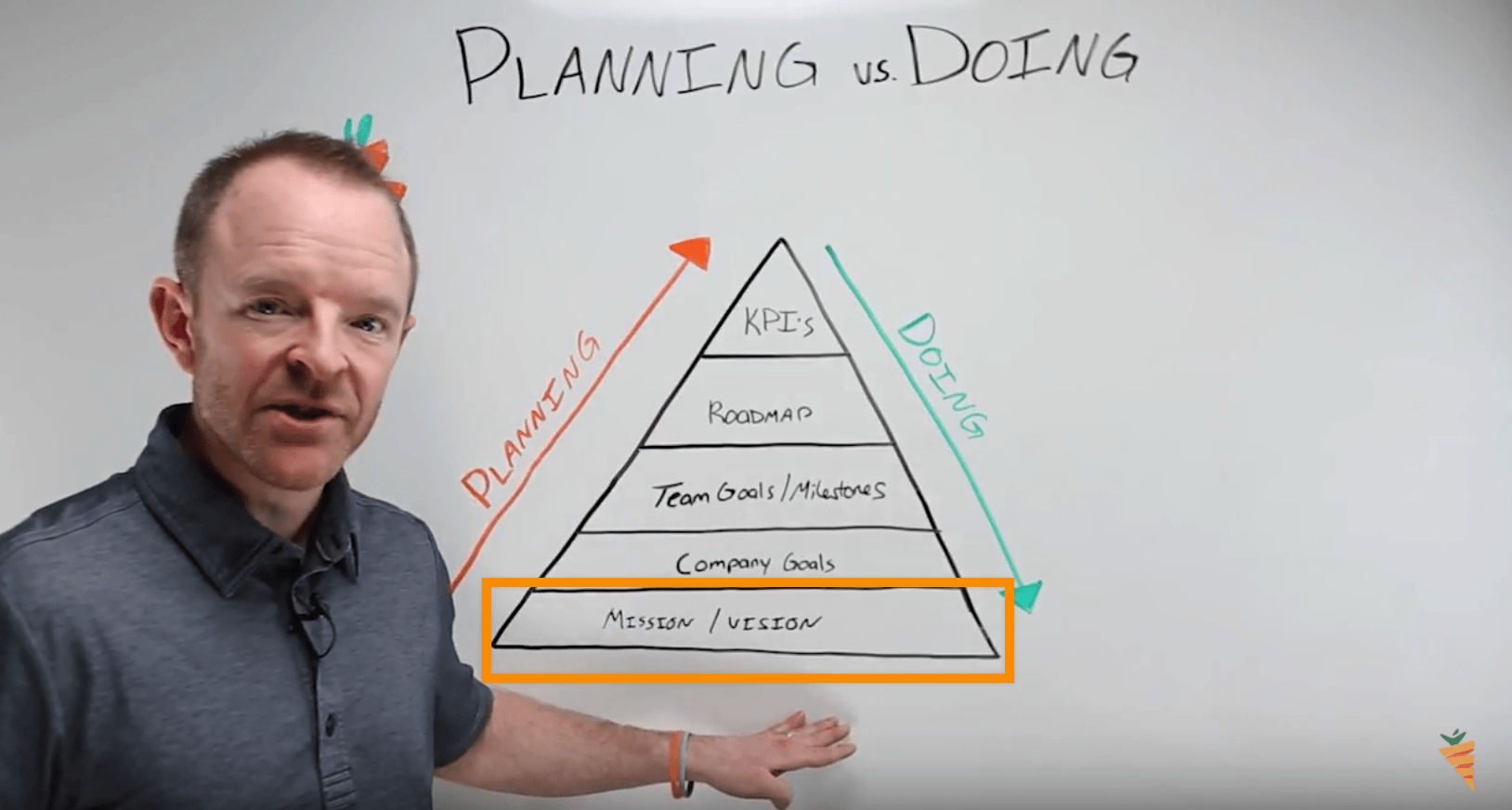 planning versus doing your mission