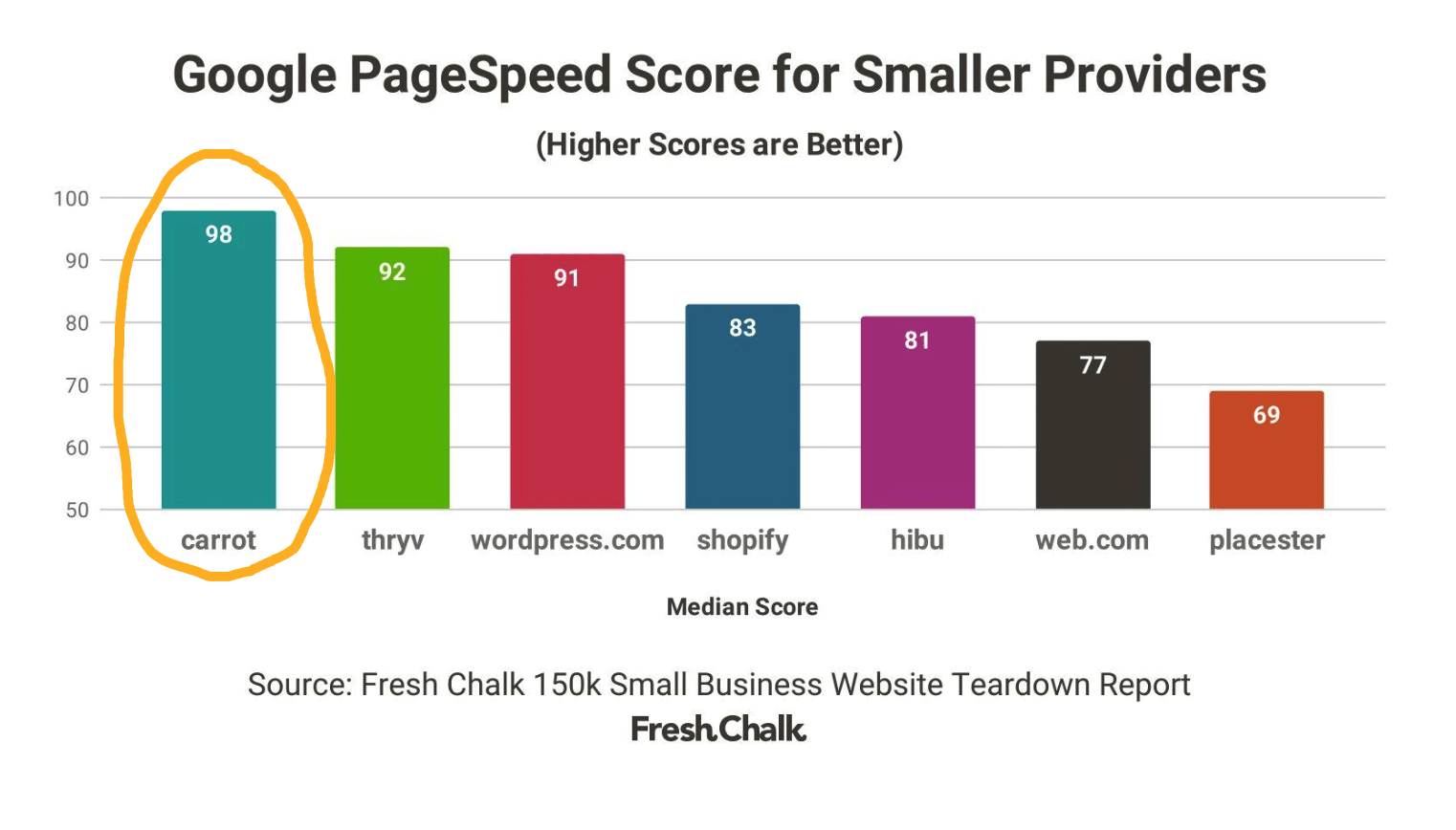 google page speed for small providers