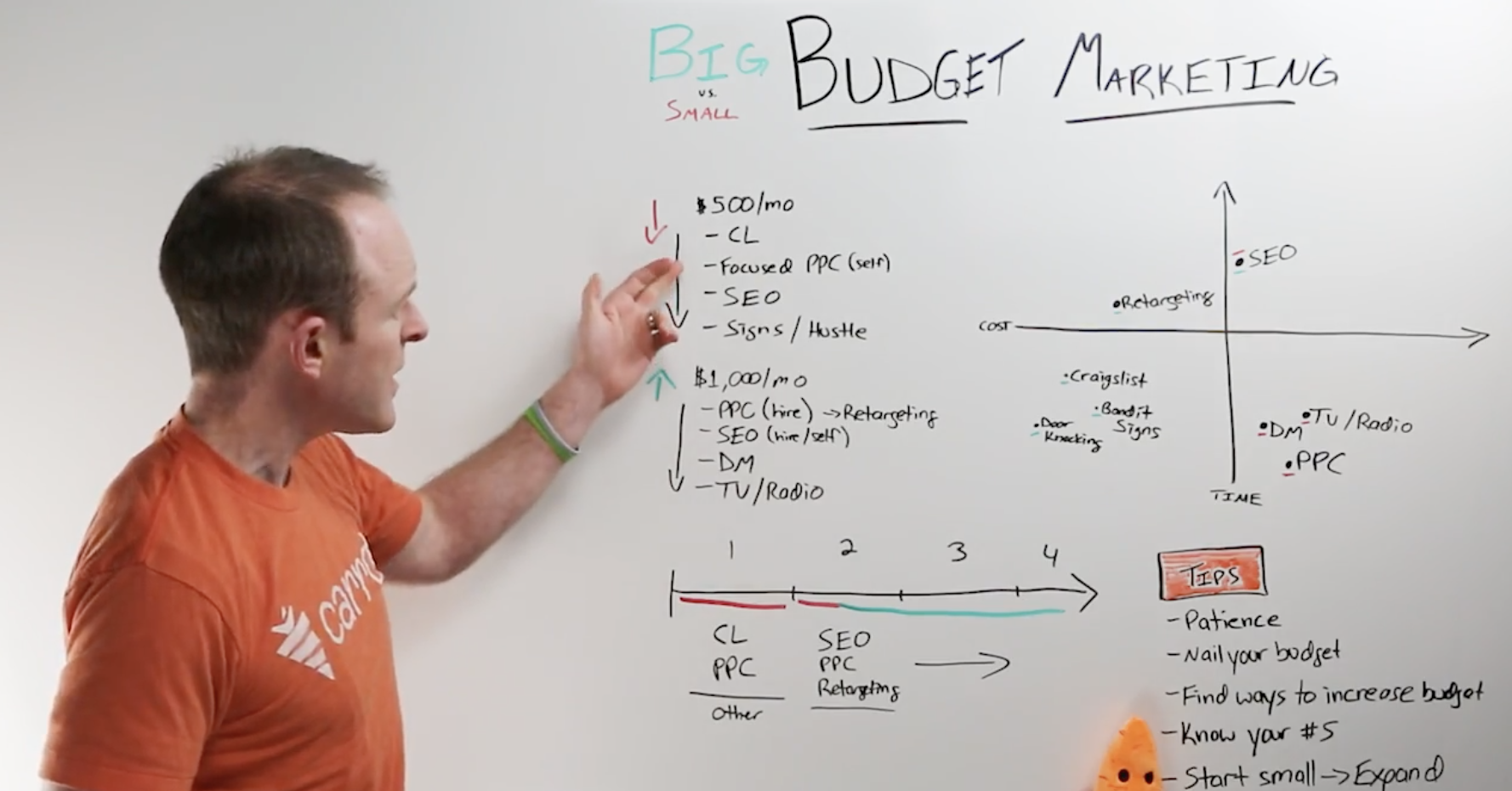 Real Estate Marketing Budgets - PPC