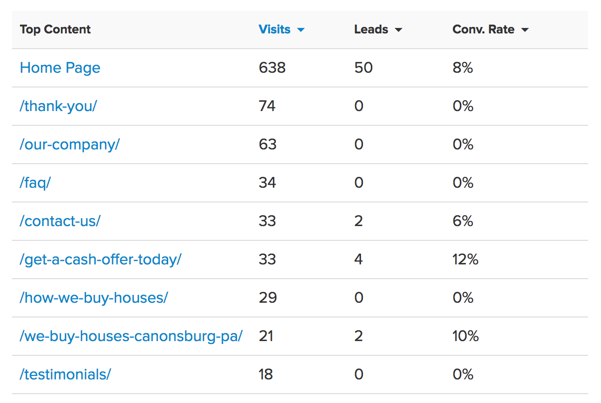 carrot stats: lead events on most popular pages