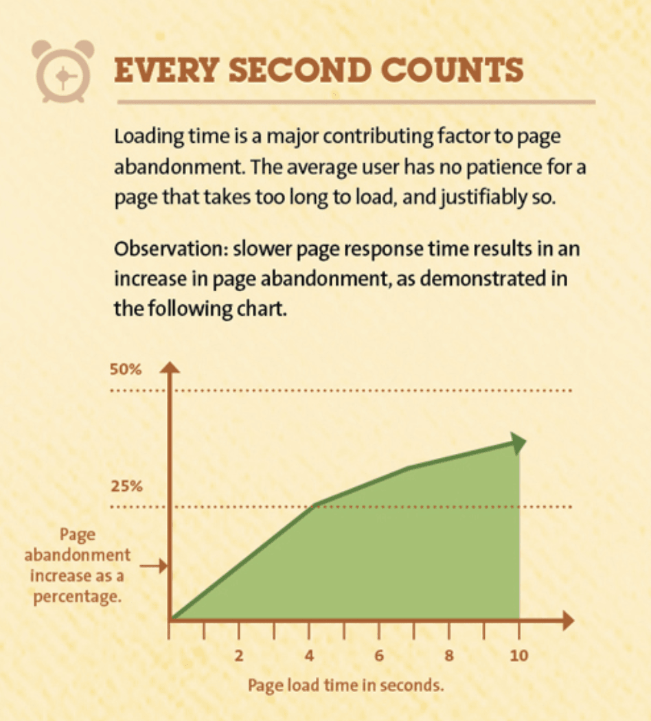 page speed loading time