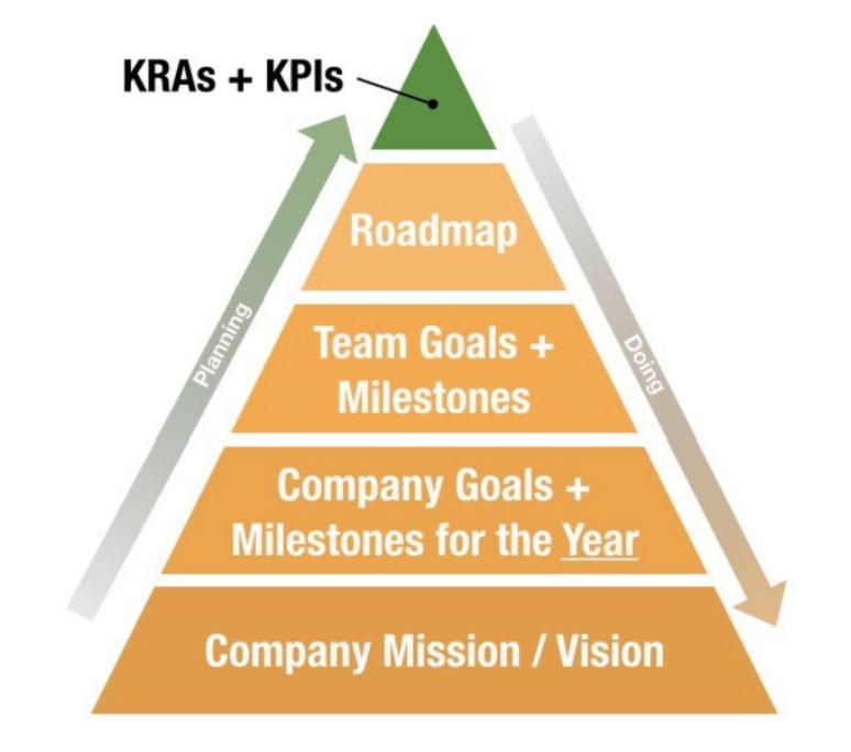 Annual Plan Pyramid