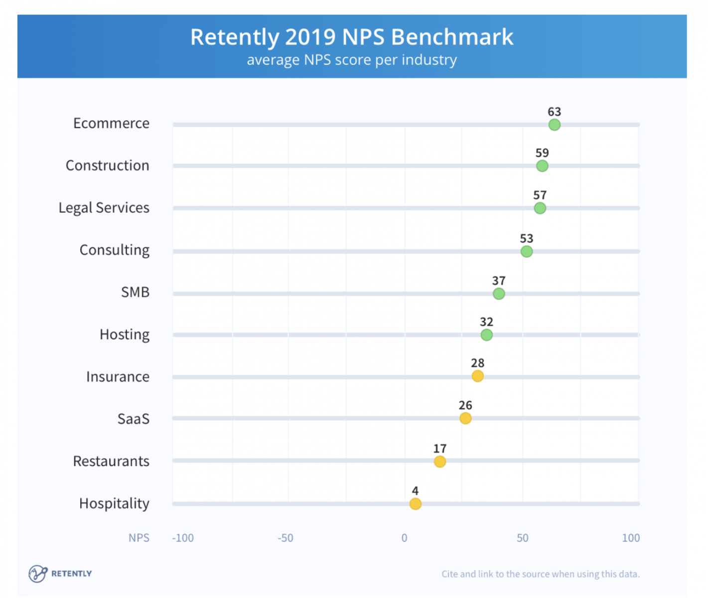 SaaS average NPS score