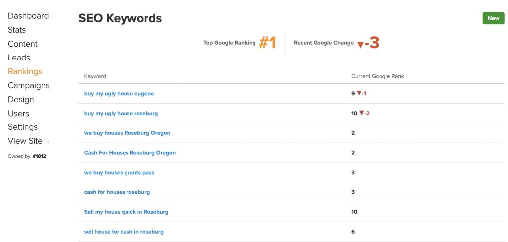 Carrot Keyword Ranking Tracker