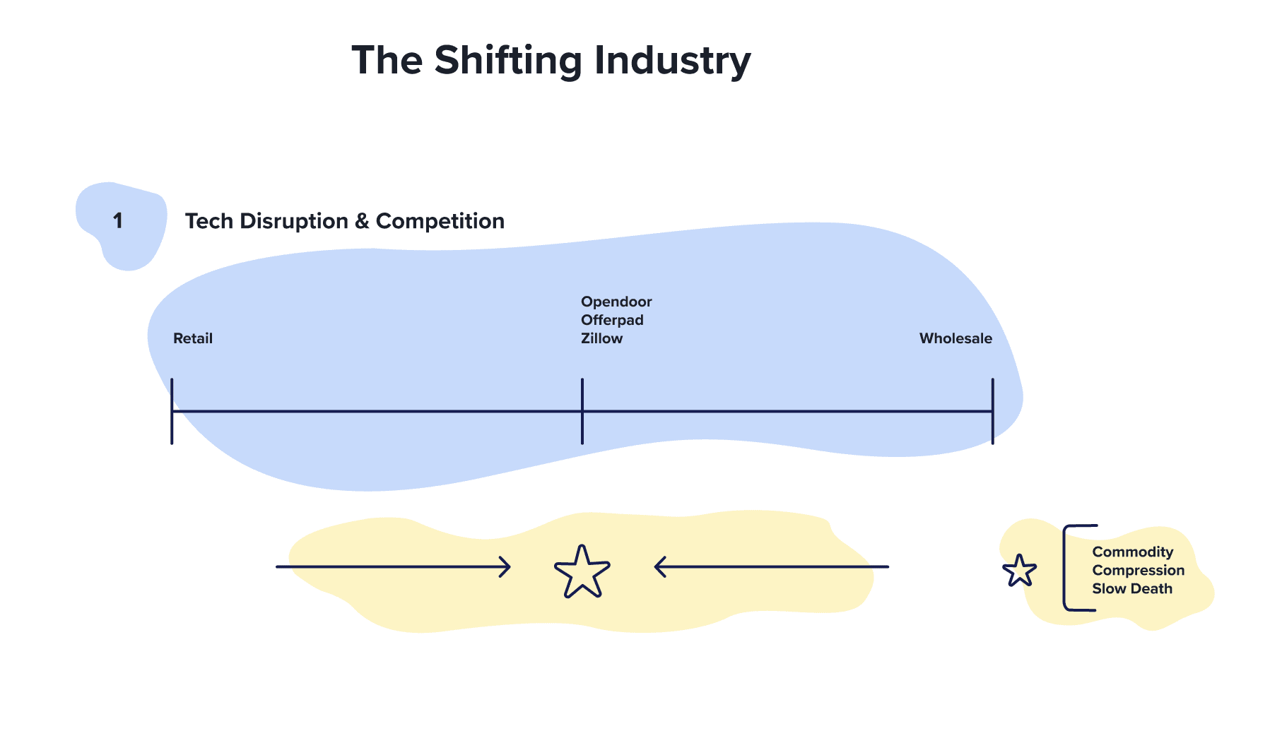 the shifting real estate industry