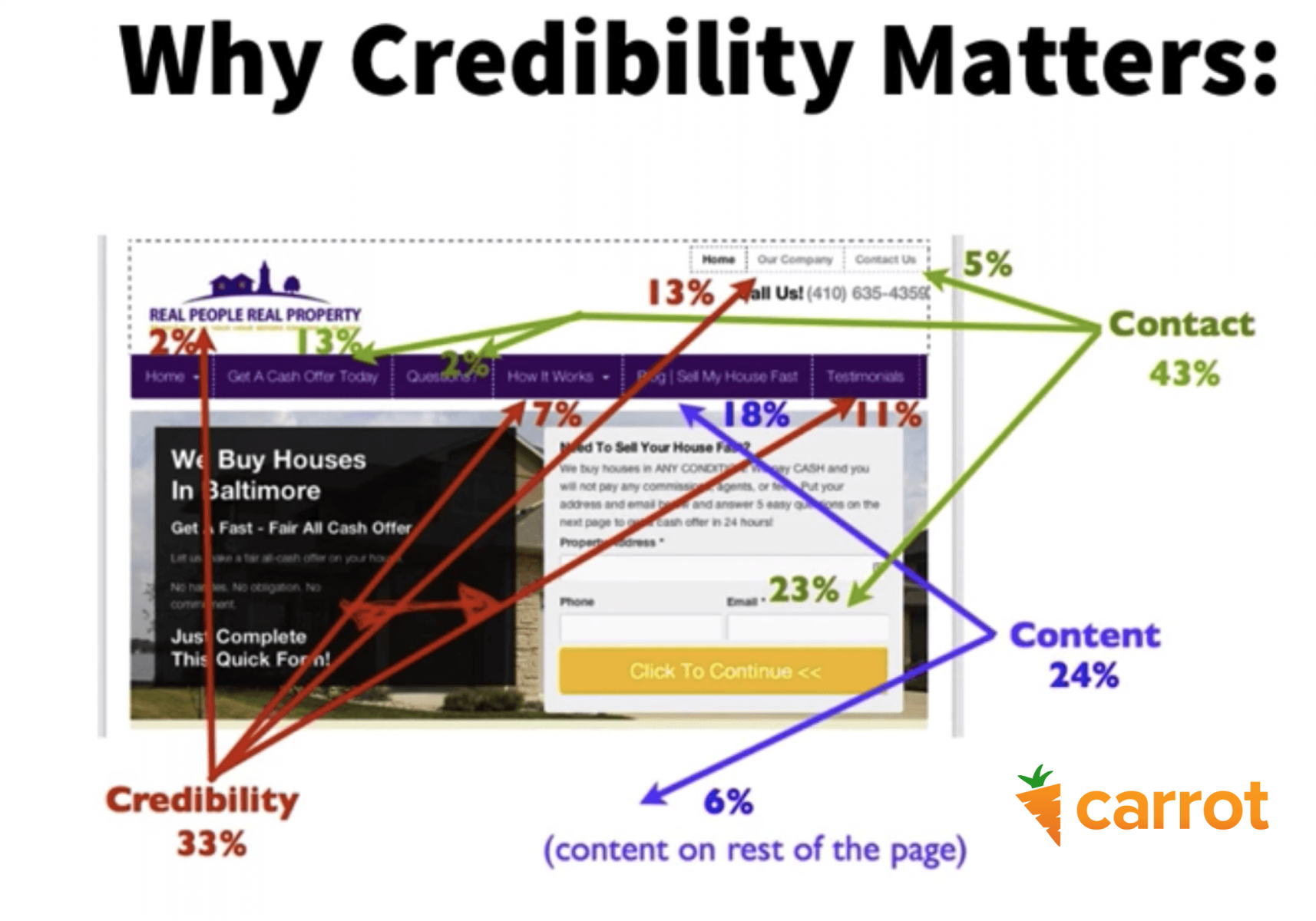 Why Credibility Matters on your real estate website