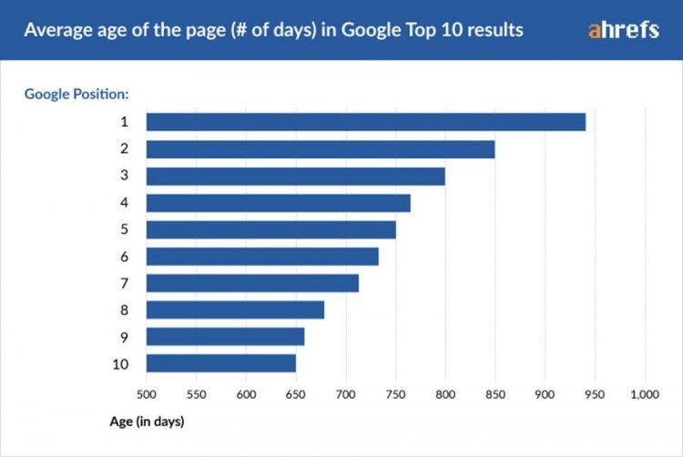 average number of days before ranking in the top 10 on Google