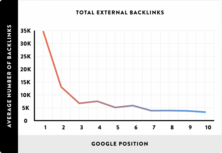 backlinks and google position