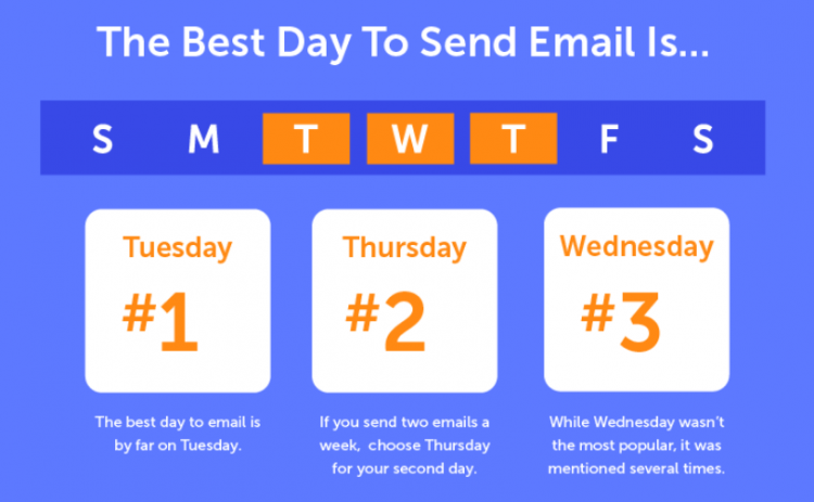 best days to send a lead follow up email