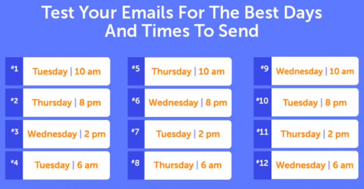 best times and days to send a lead follow up email