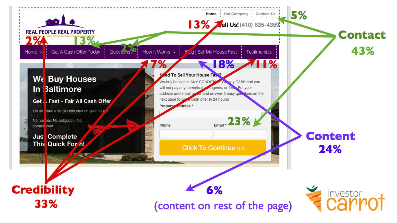 how to convert see results into percentages