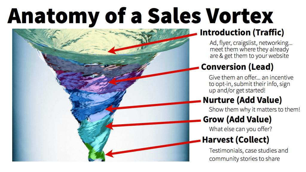 building a sales vortex