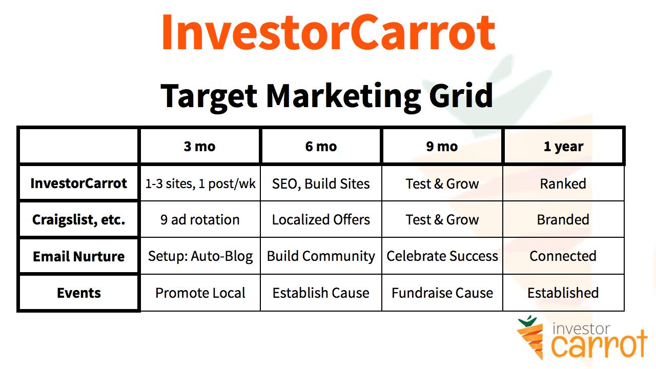building a sales vortex.029