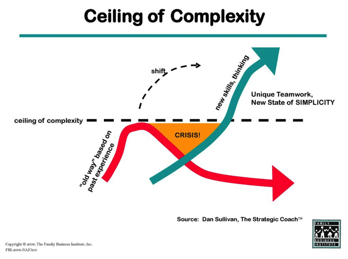 Ceiling of complexity, Dan Sullivan, the strategic coach