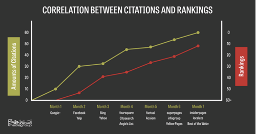 correlation between rankings and citations
