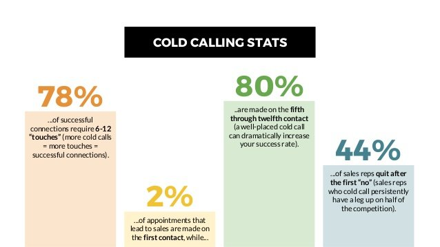 cold calling stats