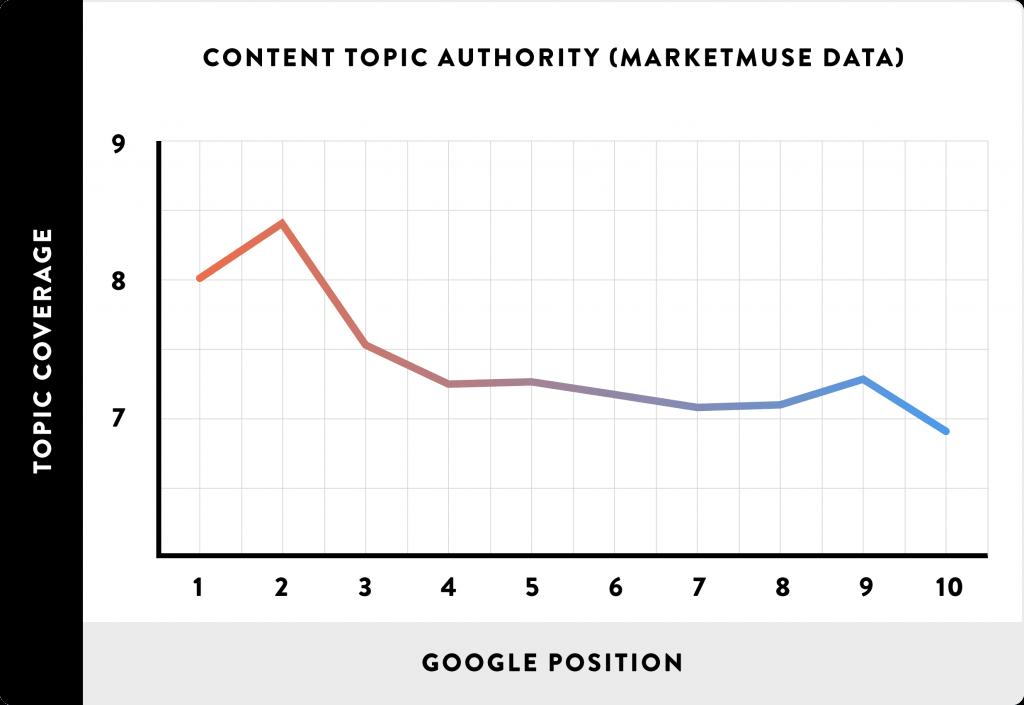 content-topic-authority