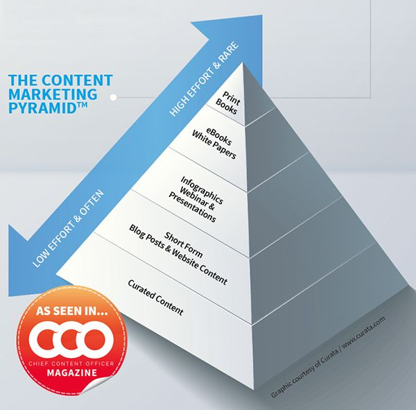 content marketing pyramid for real estate investors and agents
