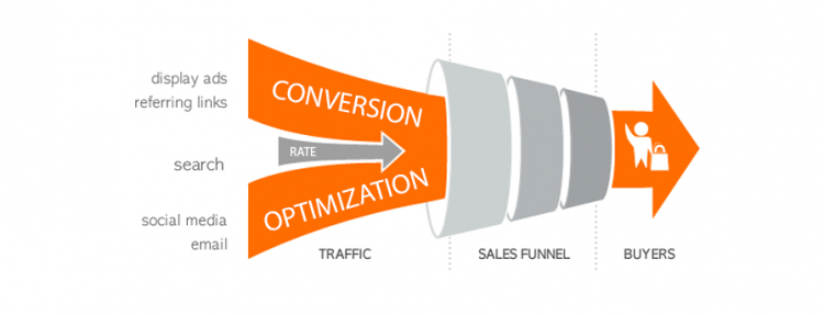 page speed conversion rate