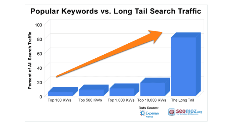 long tail keyword search traffic