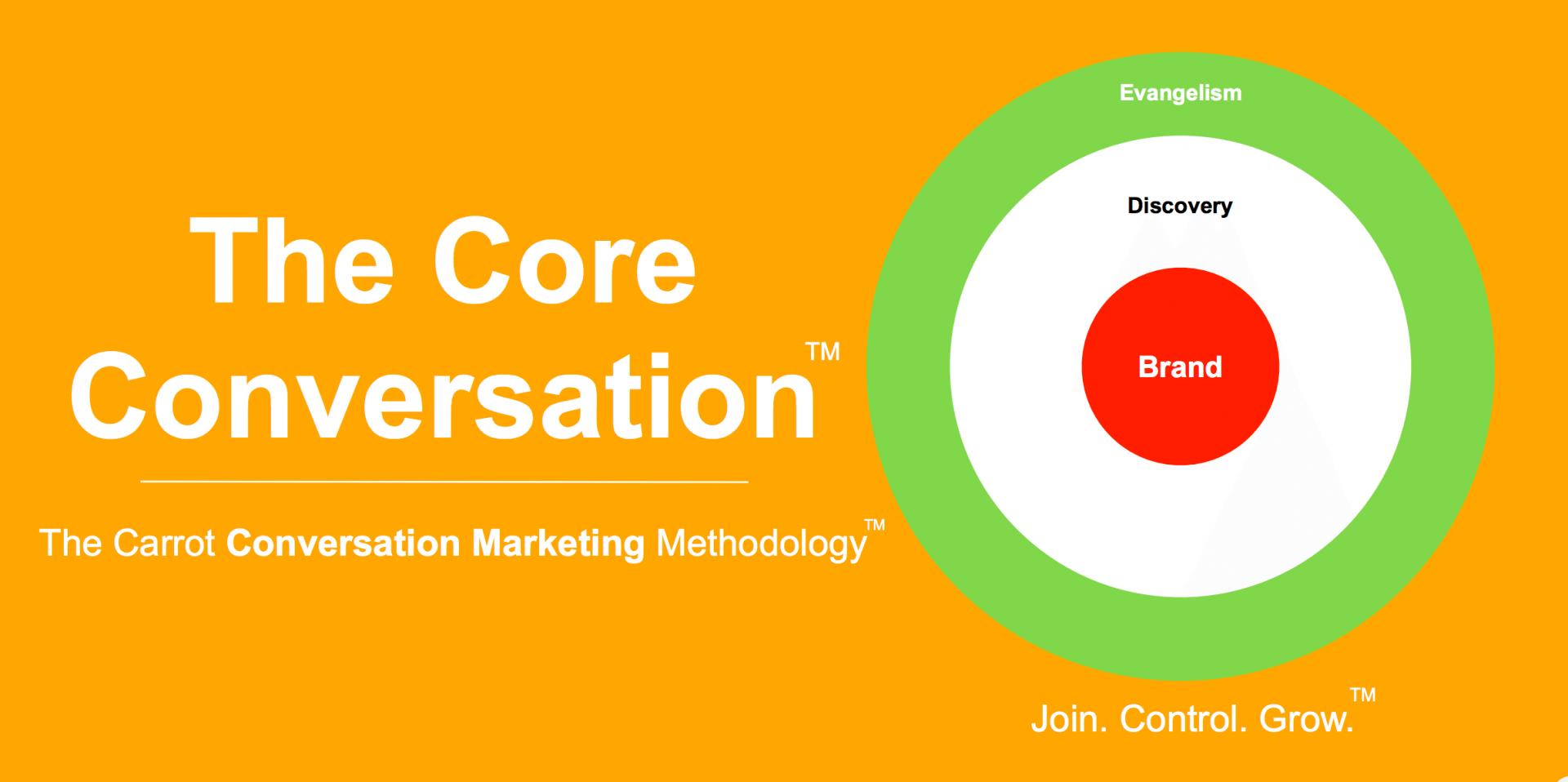 core-conversation-marketing