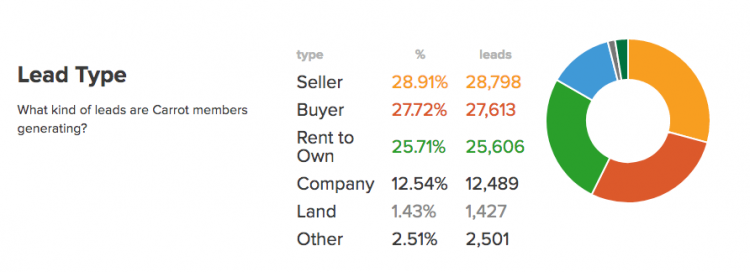 Real Estate Lead Type Data