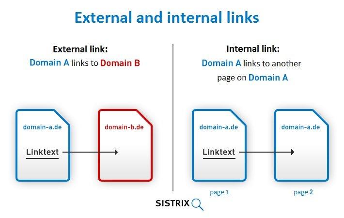 external vs internal linking