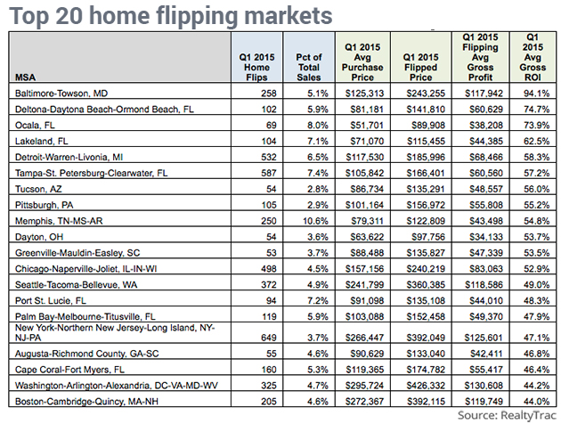 top house flipping markets 2015 september