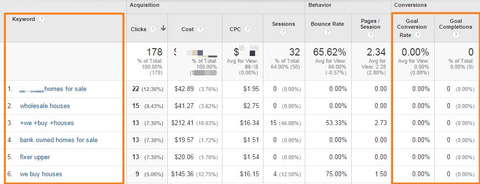 google analytics for real estate