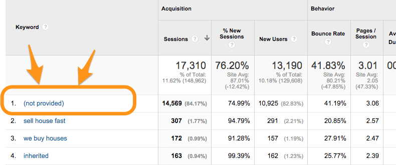 google analytics for real estate investors