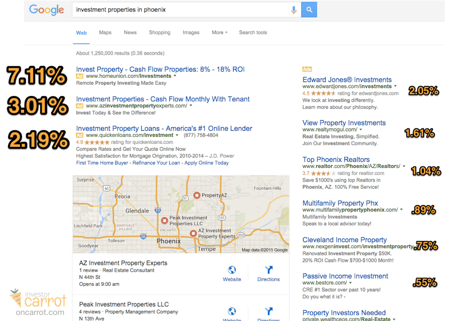 google adwords ctr by position